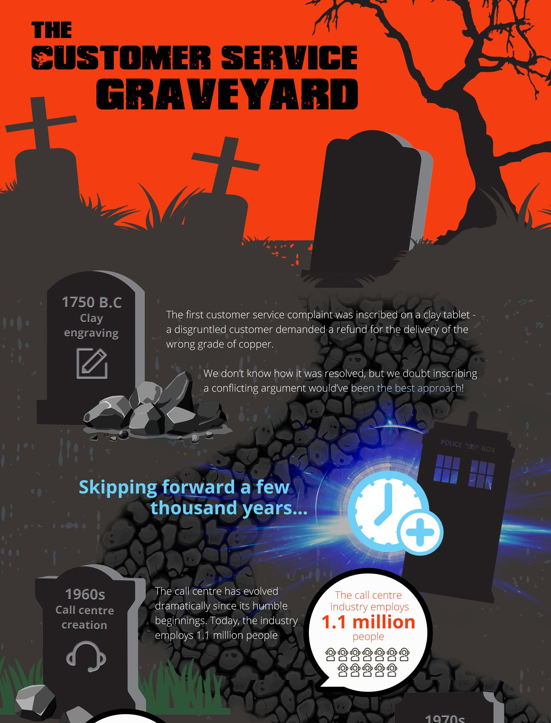 CustomerServiceGraveyard